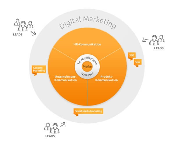 Digital Marketing sunzinet